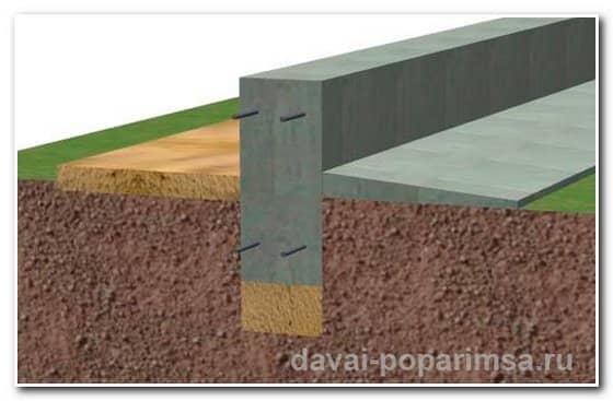 Виды фундаментов для бани – ленточный фундамент в разрезе