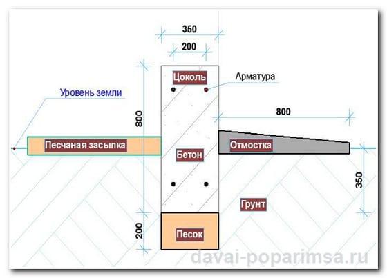 Виды фундаментов для бани – ленточный фундамент