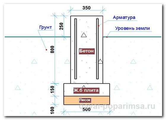 Виды фундаментов для бани – столбчатый фундамент в разрезе