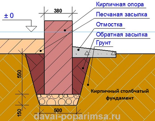Схема кирпичного столбчатого фундамента под баню