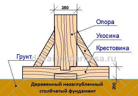 stolbchatyj-fundament-dlya-bani-03