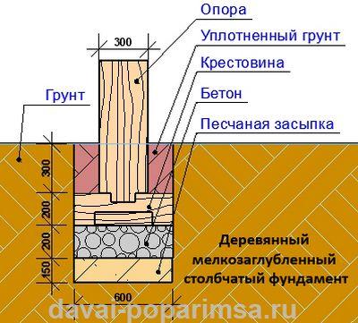Схема мелкозаглубленного деревянного столбчатого фундамента