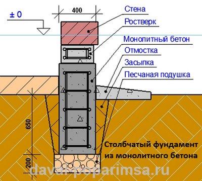 Схема монолитного столбчатого фундамента для бани