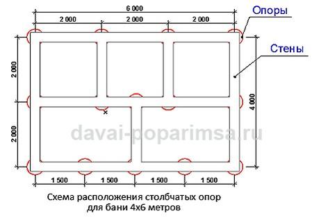 Столбчатый фундамент для бани 6х6 своими руками 24