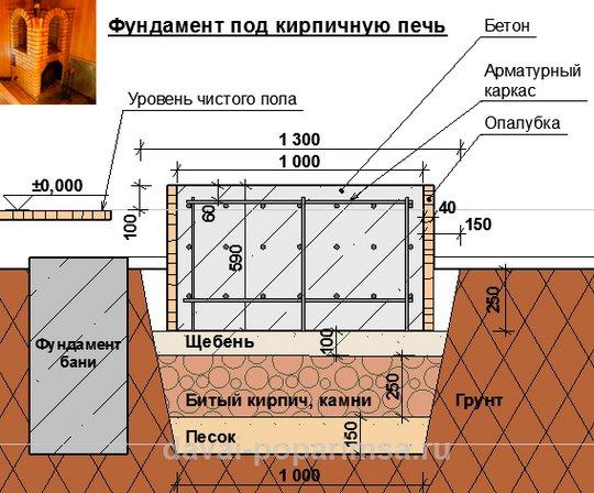 Фундамент под кирпичную печь в русской бане