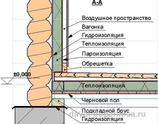 Состав конструктивных элементов пола в бане в разрезе.
