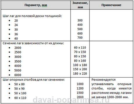 Таблица рекомендуемых параметров для монтажа пола в бане