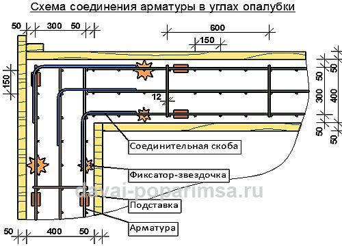 Схема соединения арматуры в углах фундамента