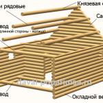 Что такое сруб и его основные виды
