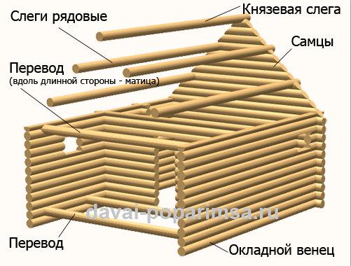 Что такое сруб и виды срубов