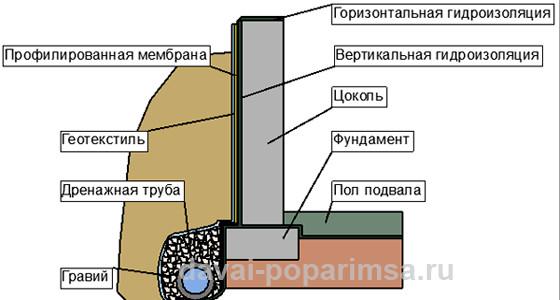 Гидроизоляция ленточный фундамент своими руками