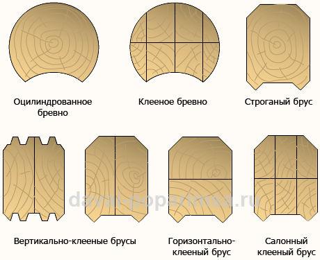 Материал для бани - профили
