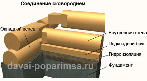 Стены в бане - соединение