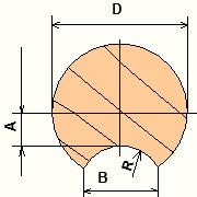 Рубка в чашу - рекомендуемые размеры