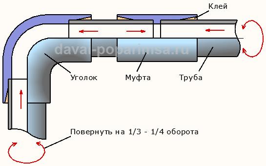 Клеевое соединение пластиковых труб