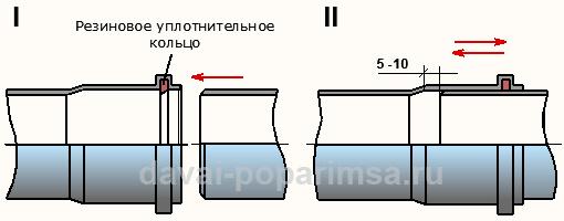 Соединение пластиковых труб из полипропилена