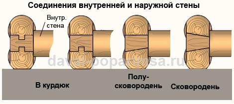 Стены в бане и их соединение