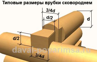 Стены в бане - разметка