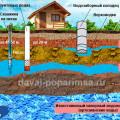 Источники водоснабжения бани с частного дома
