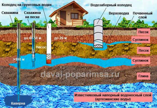 Водоснабжение из колодца - водяные норизонты