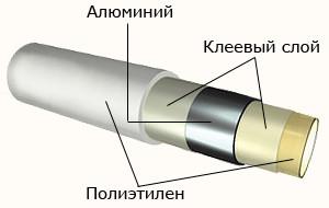 Металлопластиковые трубы - структурная схема