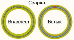 Металлопластиковые трубы - сечение трубы