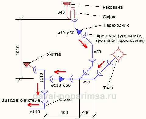 Прокладка канализационных труб - схема отводных линий