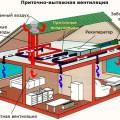 Виды вентиляции - схема