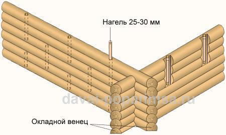 Деревянные стены - нагели