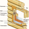 Окосячка в проеме деревянной стены