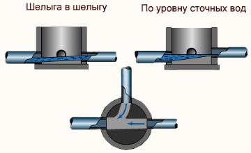 Отвод канализации - смотровые колодцы