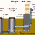 Отвод канализации - схема