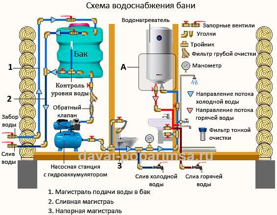 Монтаж водопровода своими