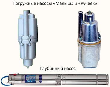 Водоснабжение из колодца - водяные насосы