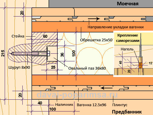 Конструктивные элементы деревянной перегородки в бане.