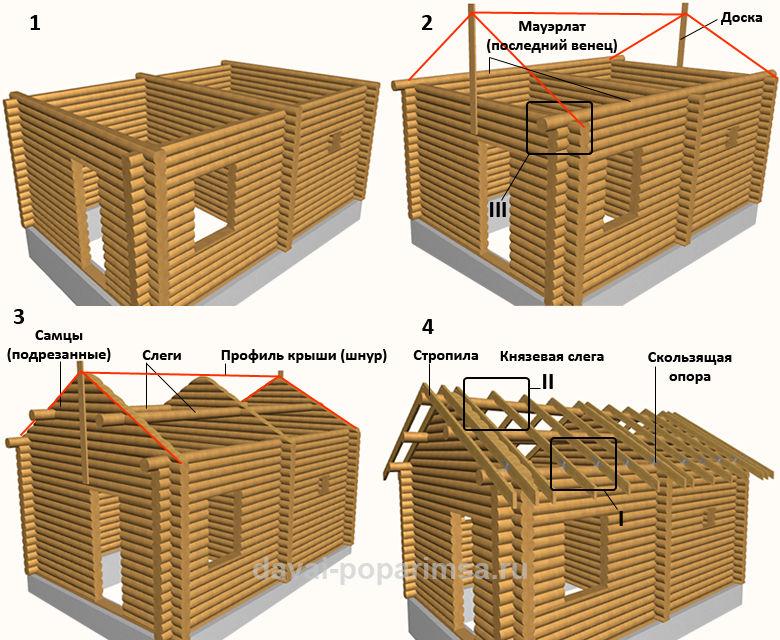 Крыша для бани – порядок сборки