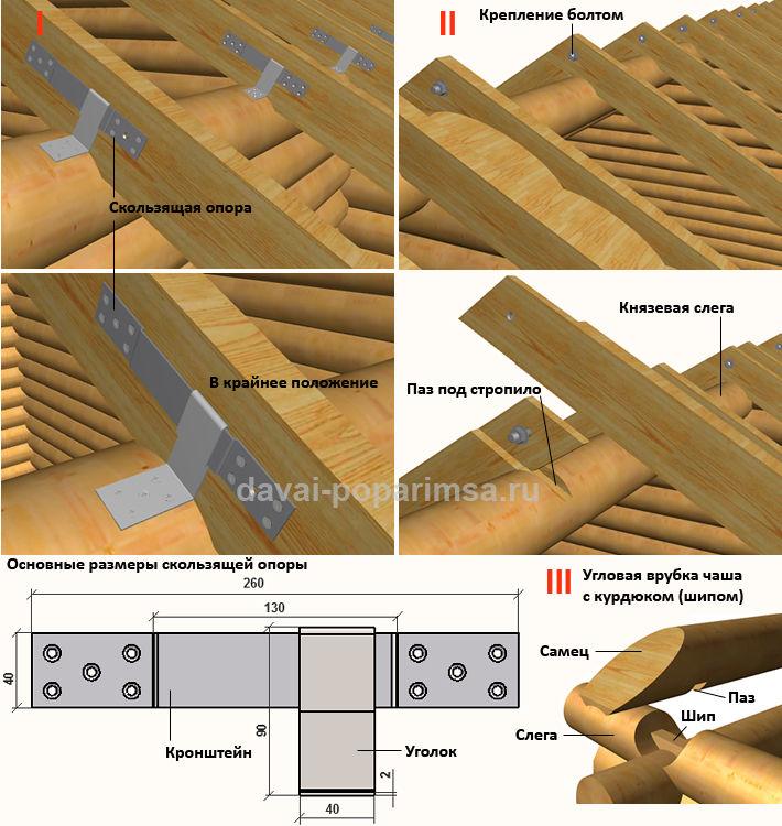 Конструктивные элементы крыши бани