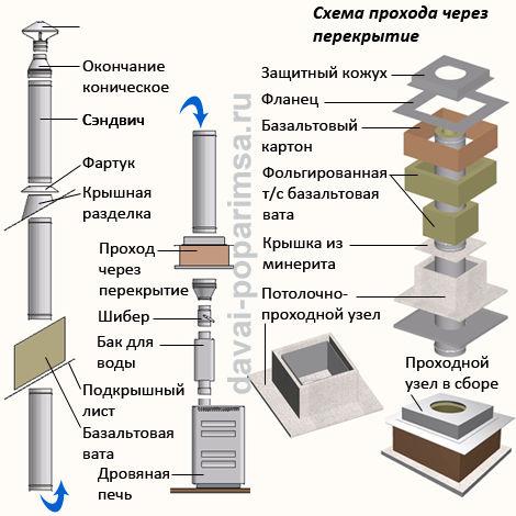 Баня дымоход устройство самовар дымоходы кострома