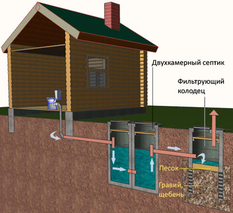 Биологический метод очистки сточных вод