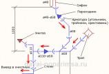 Прокладка канализационных труб – отводные линии