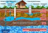 Источники водоснабжения бани и загородного дома