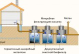 Локальный метод очистки сточных вод