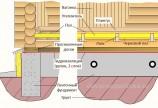 Как собрать сруб бани на фундаменте